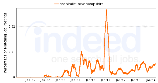 Chart of Hospitalist job growth in New Hampshire